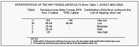 INTERPRETATION OF THE WET PENDULUM RESULTS (from Table 1, AS/NZS 4663:2004)